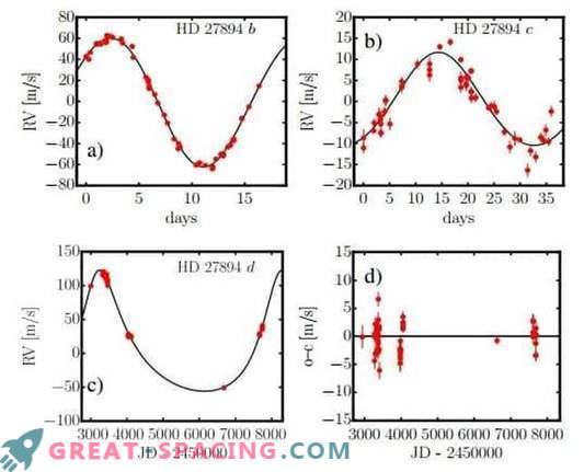 Divas masīvas planētas, kas atrastas netālu no zvaigznes HD 27894